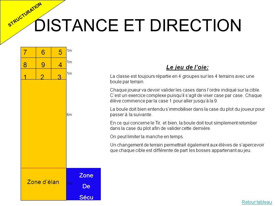 DISTANCE ET DIRECTION 6 5 9 4 1 2 3 Le jeu de l'oie: Zone De