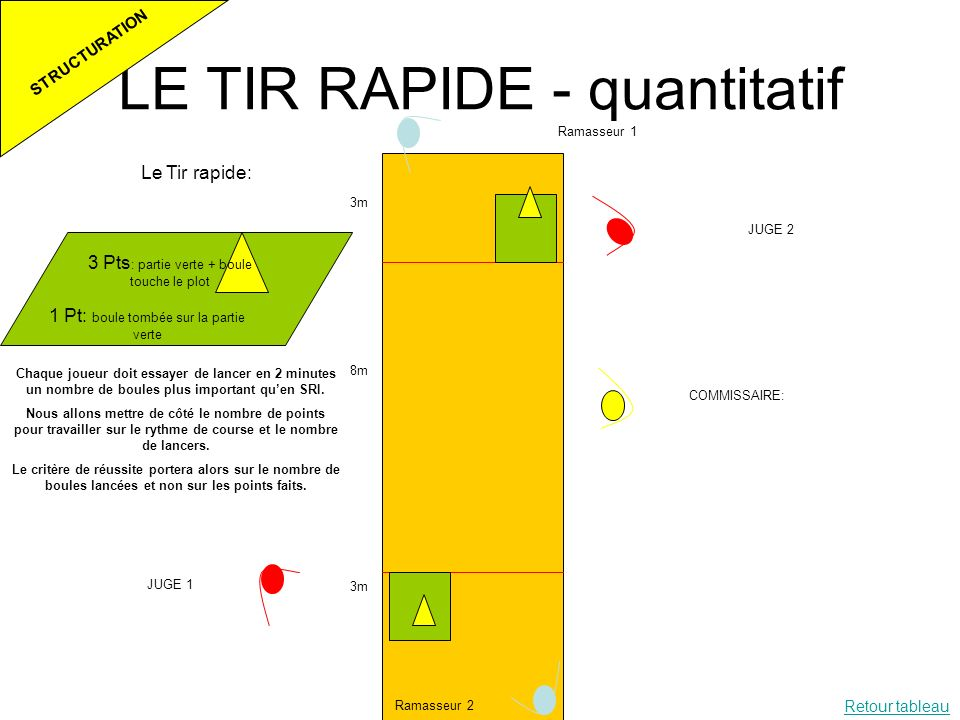 LE TIR RAPIDE - quantitatif