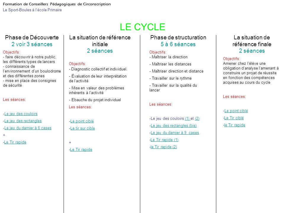 LE CYCLE Phase de Découverte 2 voir 3 séances