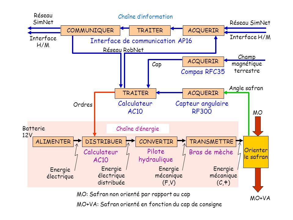 Interface de communication AP16