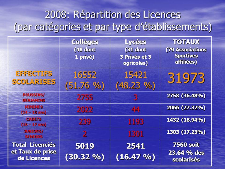 2008: Répartition des Licences (par catégories et par type d'établissements)