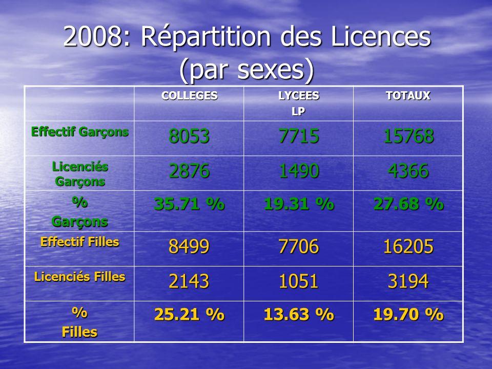 2008: Répartition des Licences (par sexes)