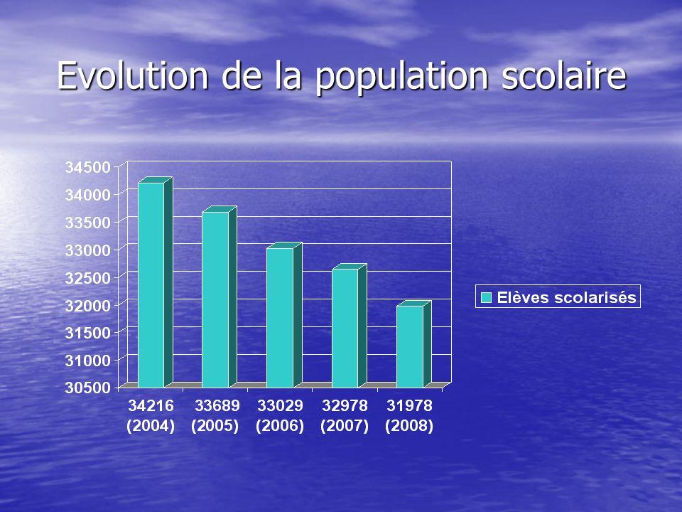 Evolution de la population scolaire
