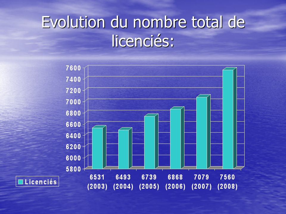 Evolution du nombre total de licenciés: