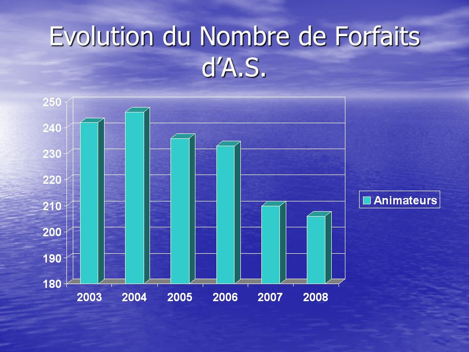 Evolution du Nombre de Forfaits d'A.S.