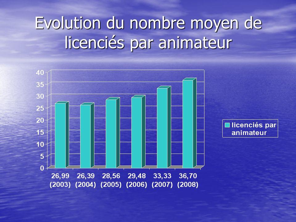 Evolution du nombre moyen de licenciés par animateur