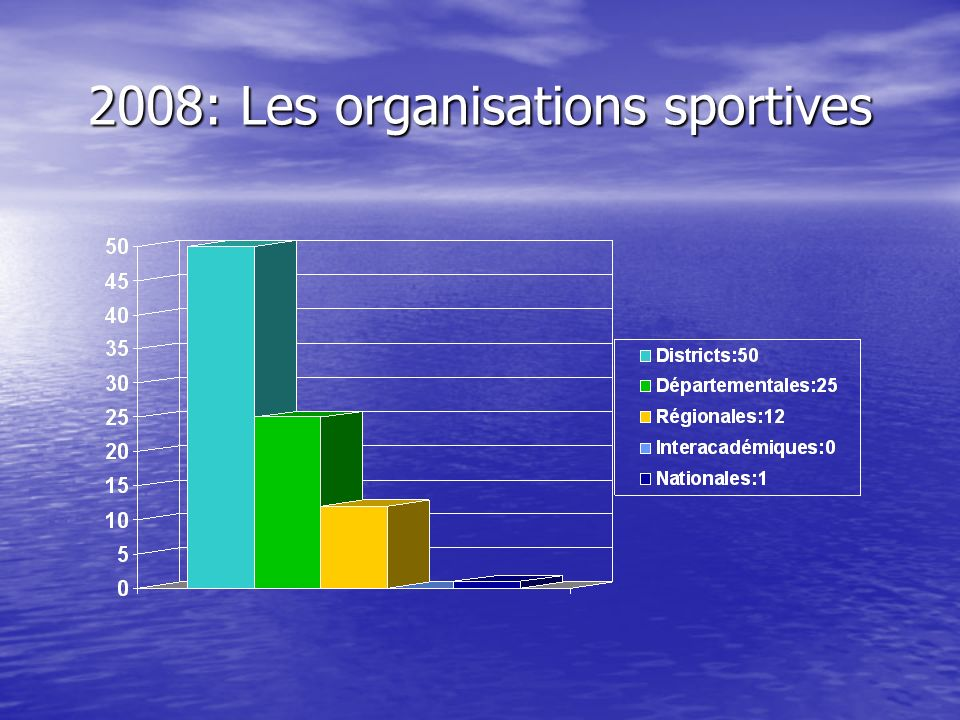 2008: Les organisations sportives