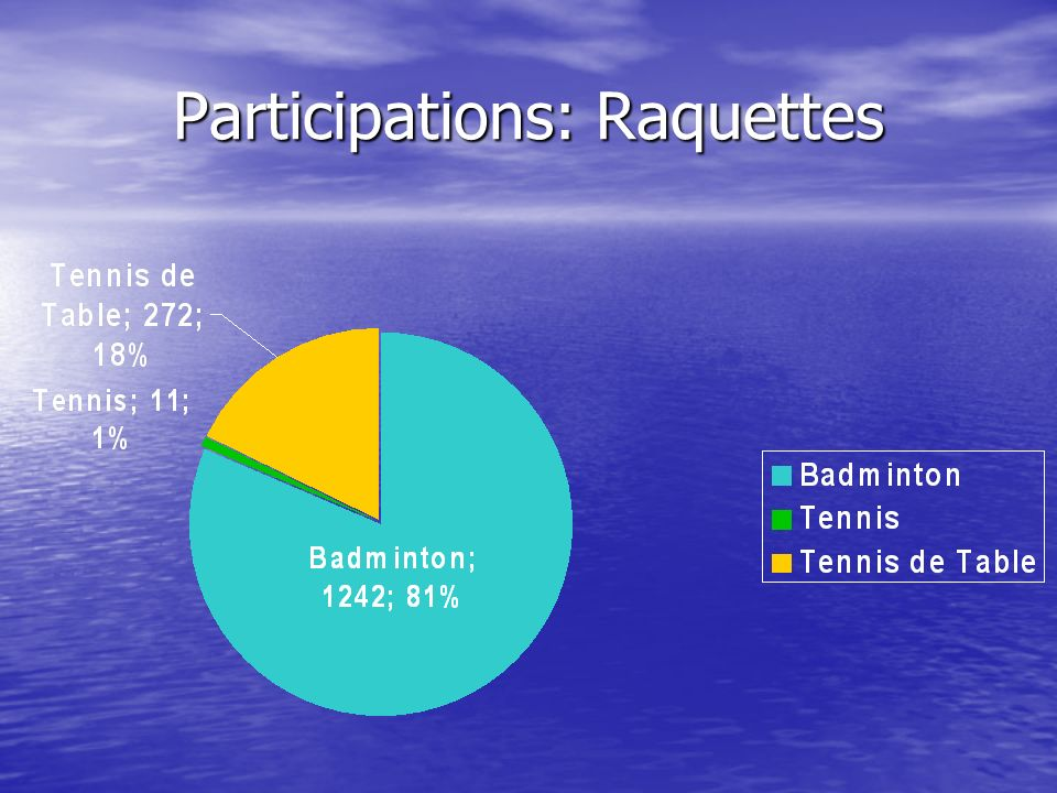 Participations: Raquettes