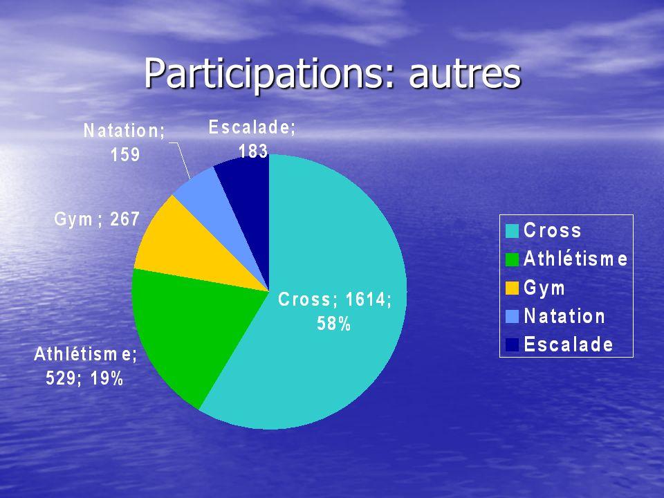 Participations: autres