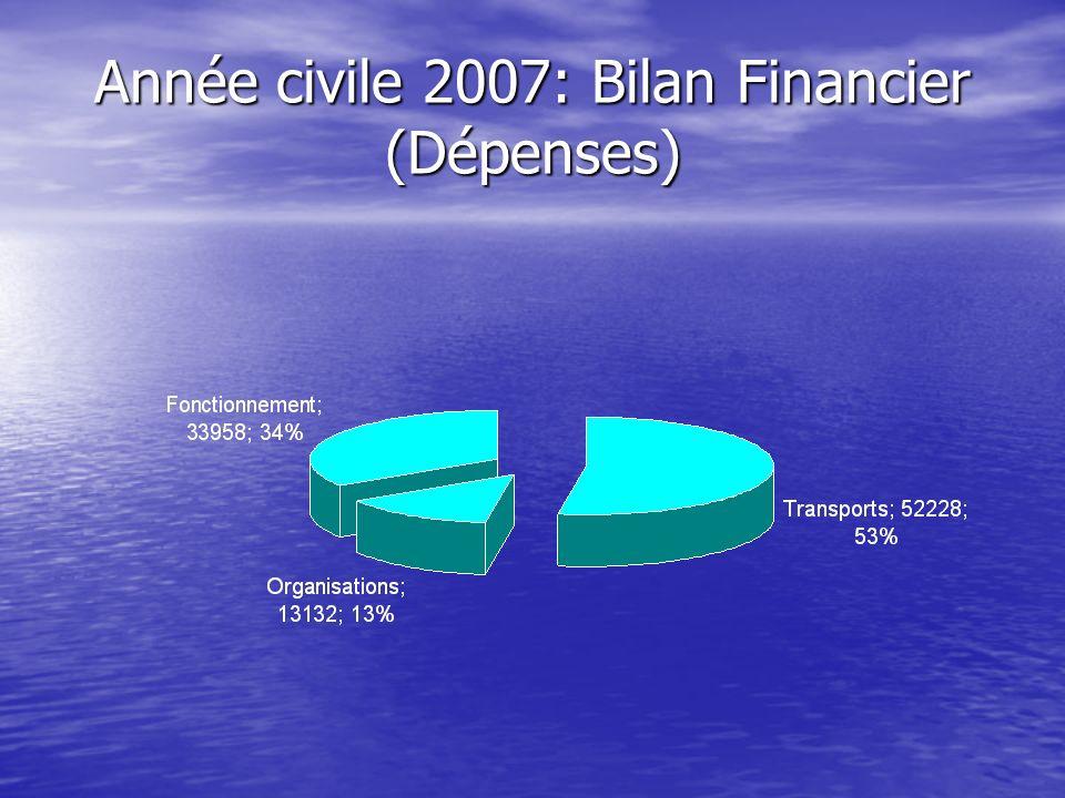 Année civile 2007: Bilan Financier (Dépenses)