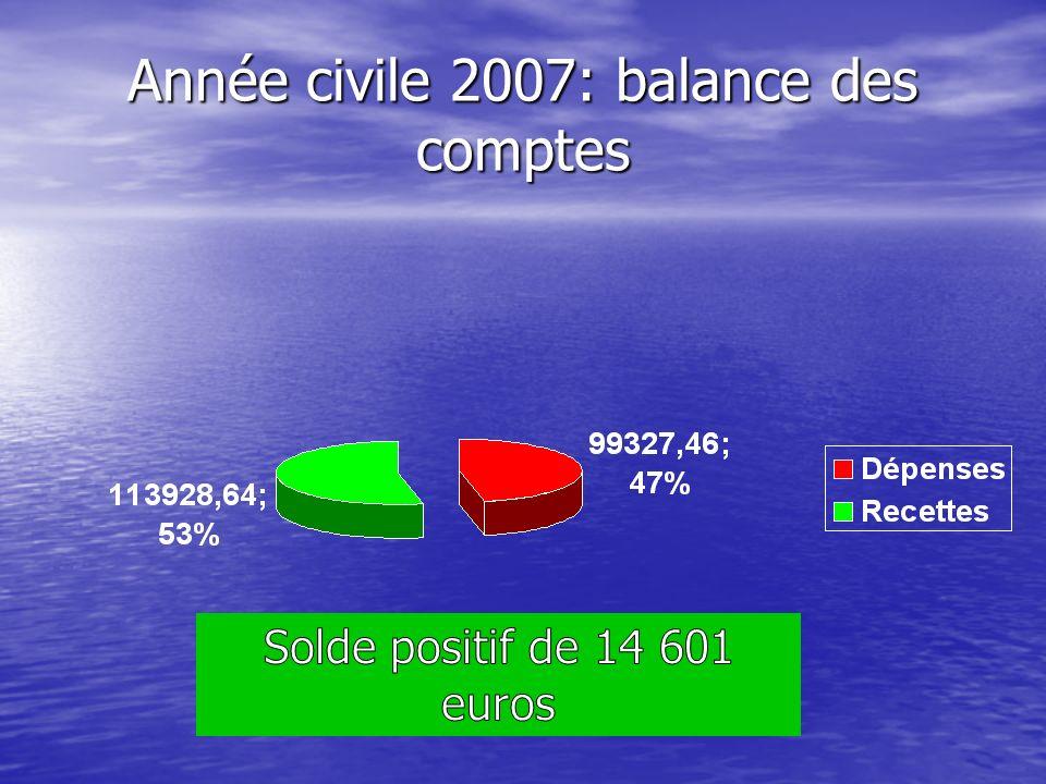 Année civile 2007: balance des comptes