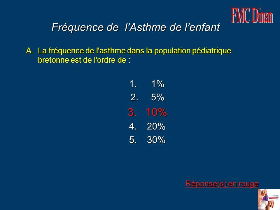 Fréquence de l'Asthme de l'enfant
