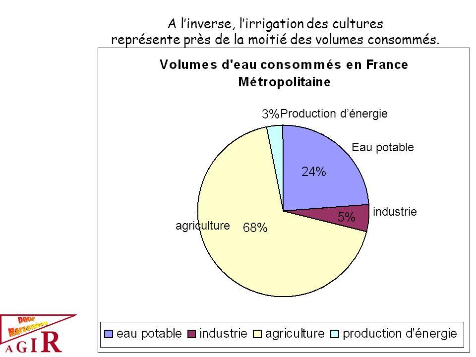 A l'inverse, l'irrigation des cultures représente près de la moitié des volumes consommés.