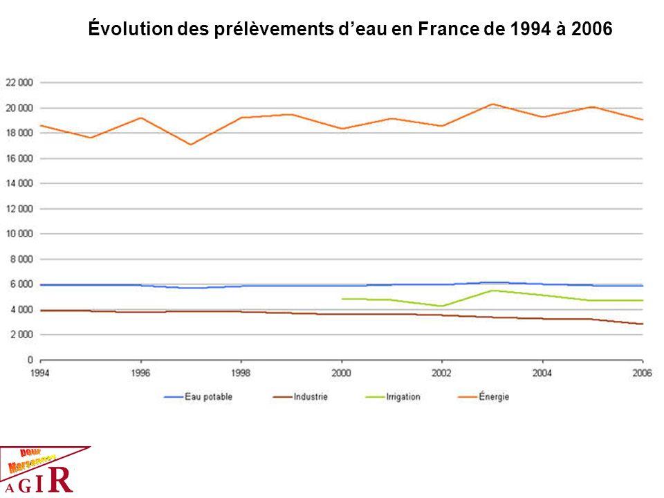 Évolution des prélèvements d'eau en France de 1994 à 2006