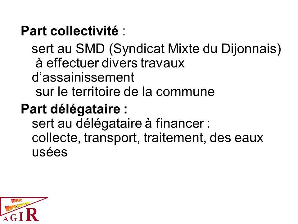 Part collectivité :sert au SMD (Syndicat Mixte du Dijonnais) à effectuer divers travaux d'assainissement sur le territoire de la commune.