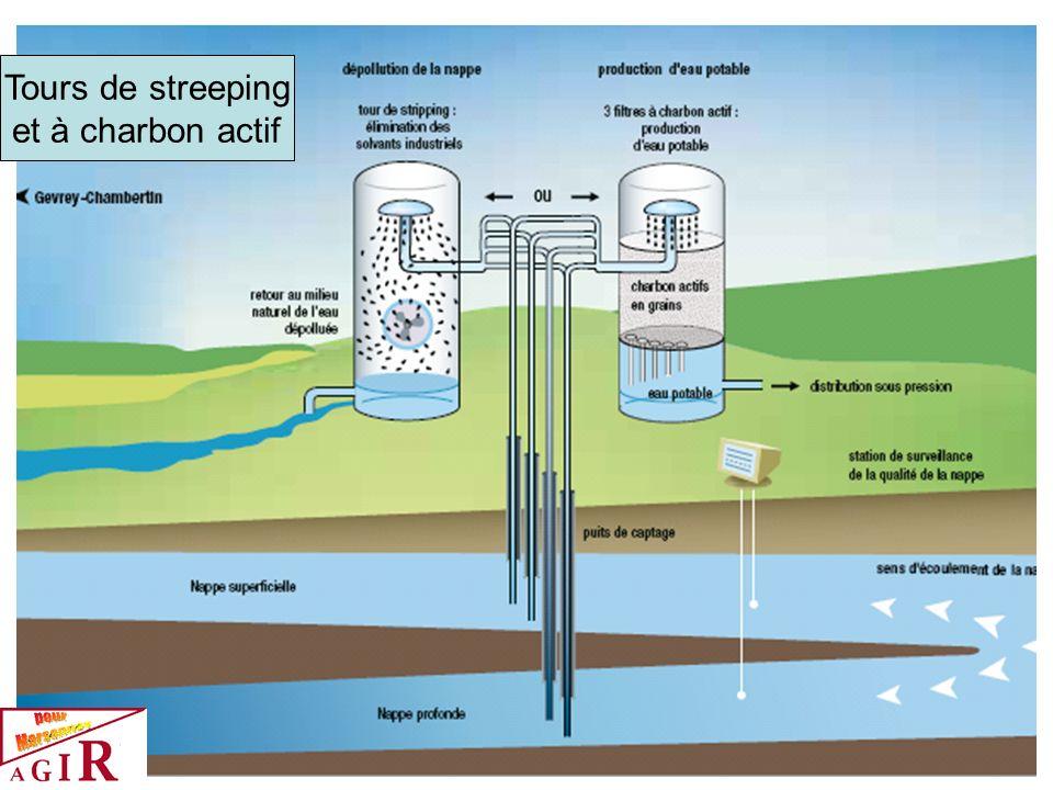 Tours de streeping et à charbon actif