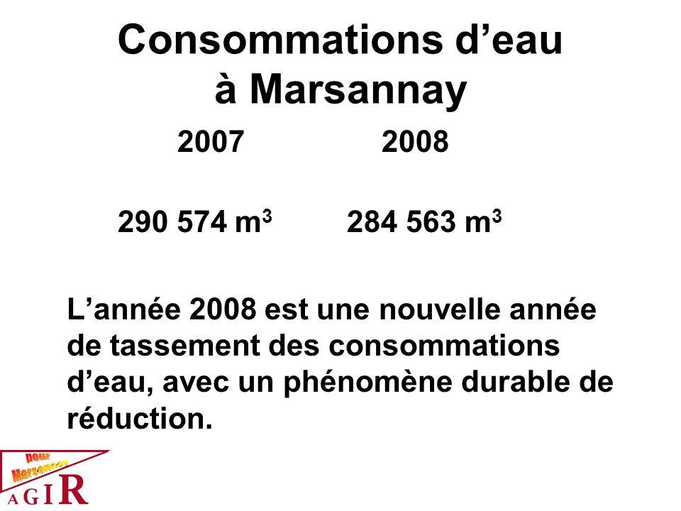 Consommations d'eau à Marsannay