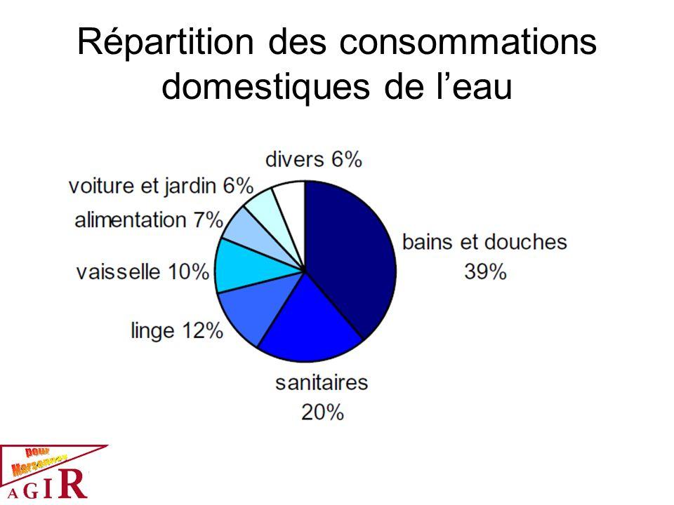 Répartition des consommations domestiques de l'eau