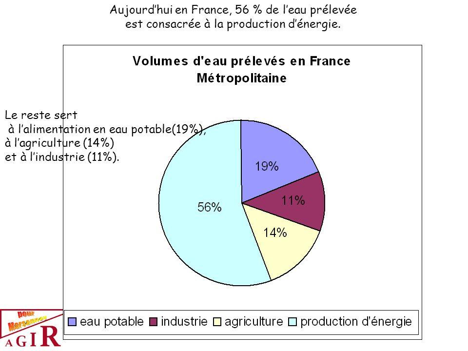 Aujourd'hui en France, 56 % de l'eau prélevée est consacrée à la production d'énergie.