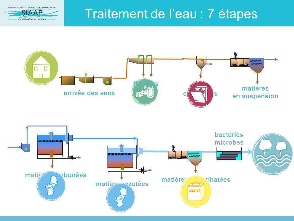Traitement de l'eau : 7 étapes