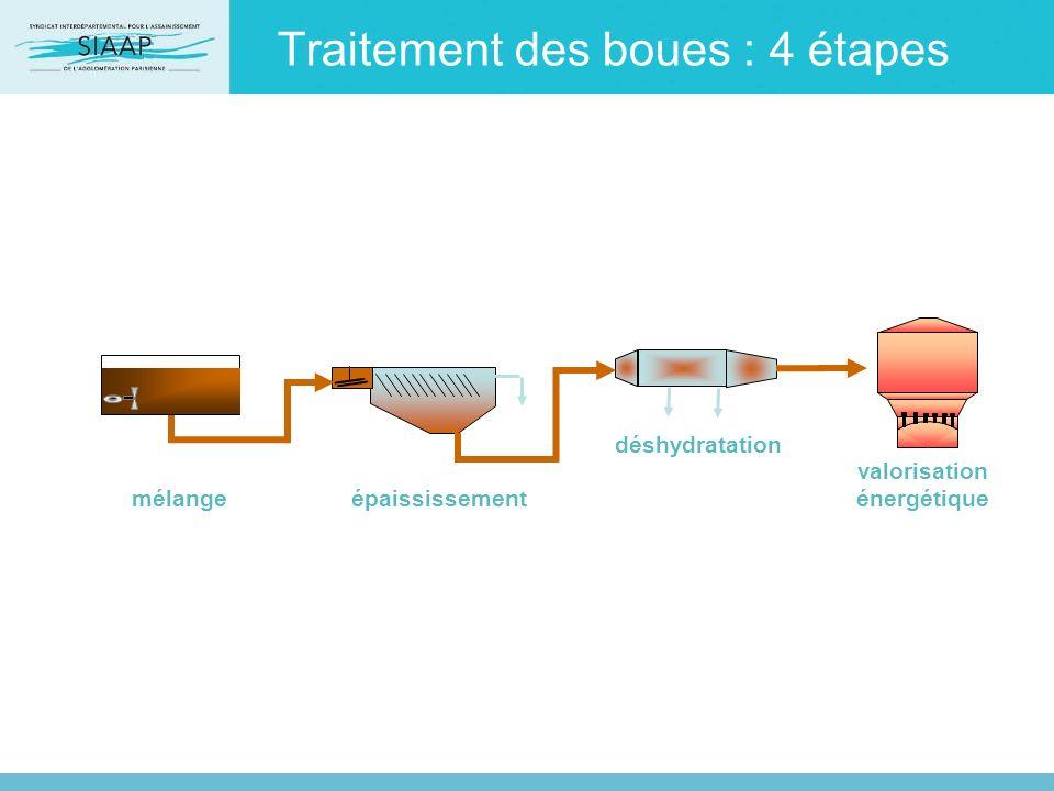 Traitement des boues : 4 étapes