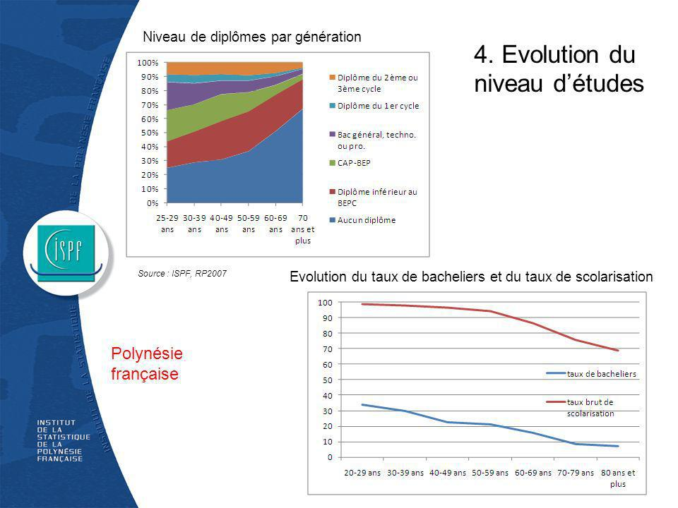 4. Evolution du niveau d'études