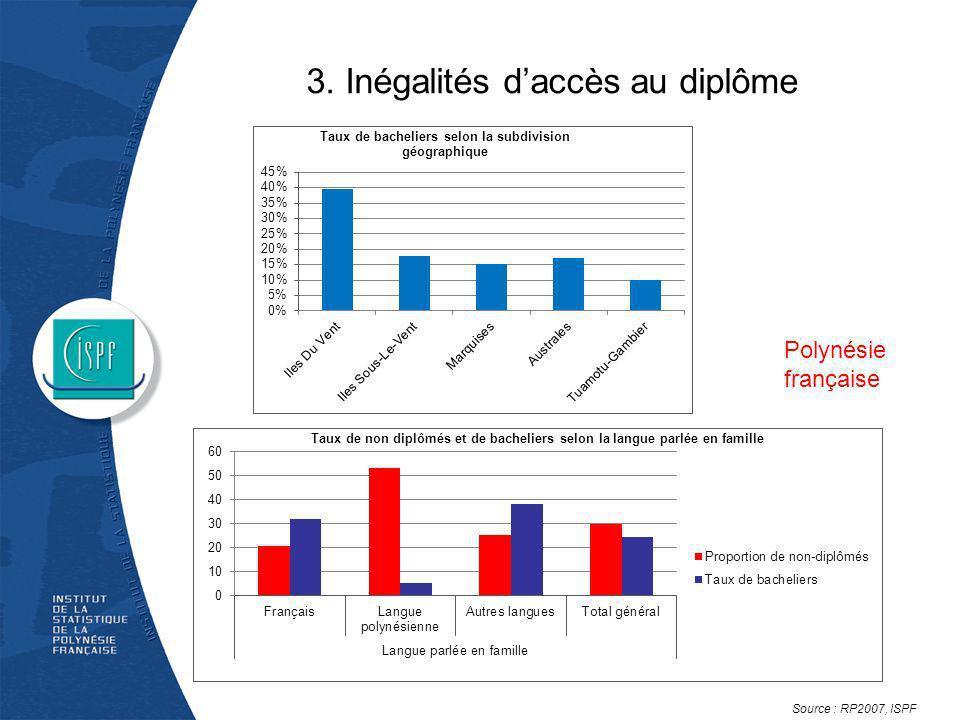 3. Inégalités d'accès au diplôme