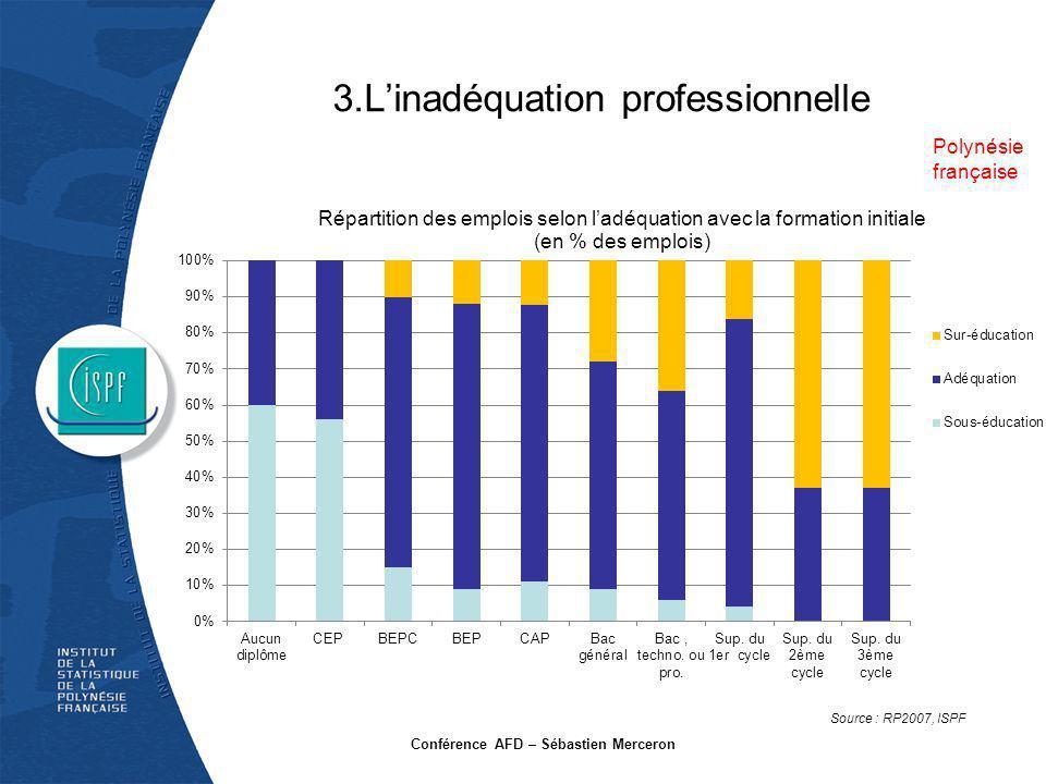 3.L'inadéquation professionnelle