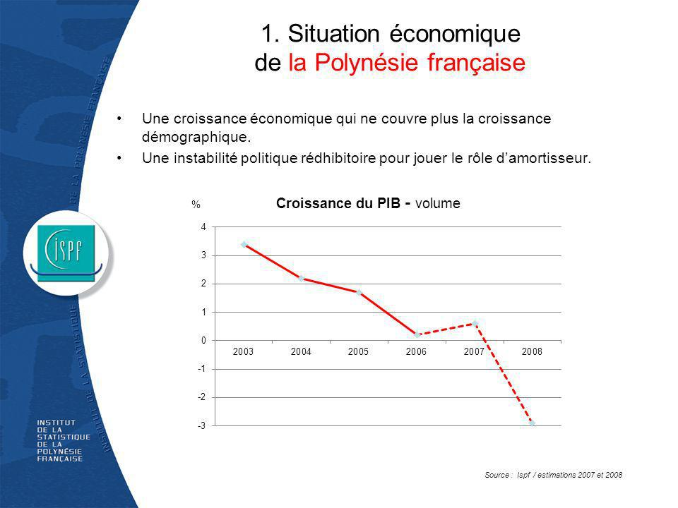 1. Situation économique de la Polynésie française