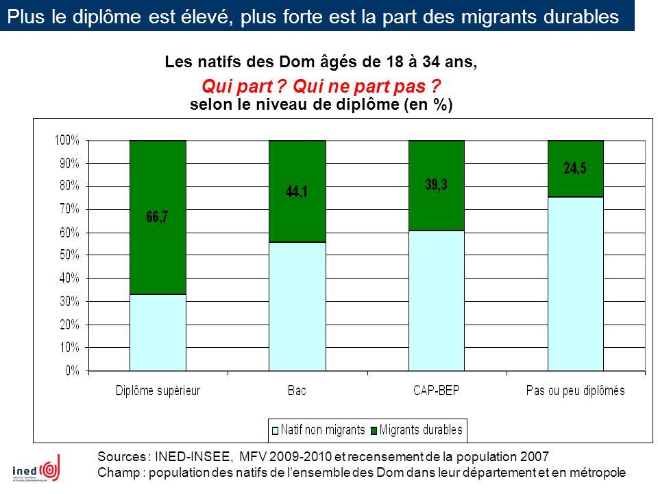 Plus le diplôme est élevé, plus forte est la part des migrants durables