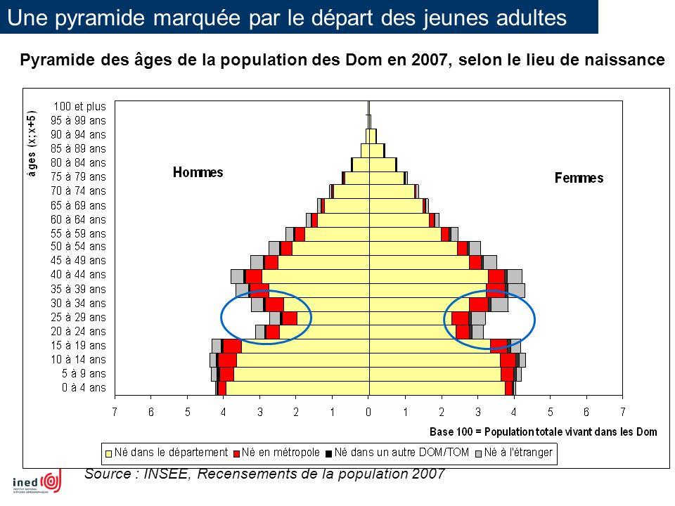 Une pyramide marquée par le départ des jeunes adultes