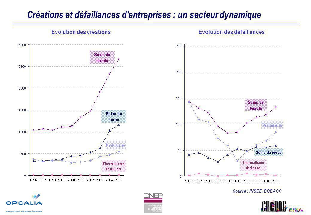 Créations et défaillances d entreprises : un secteur dynamique