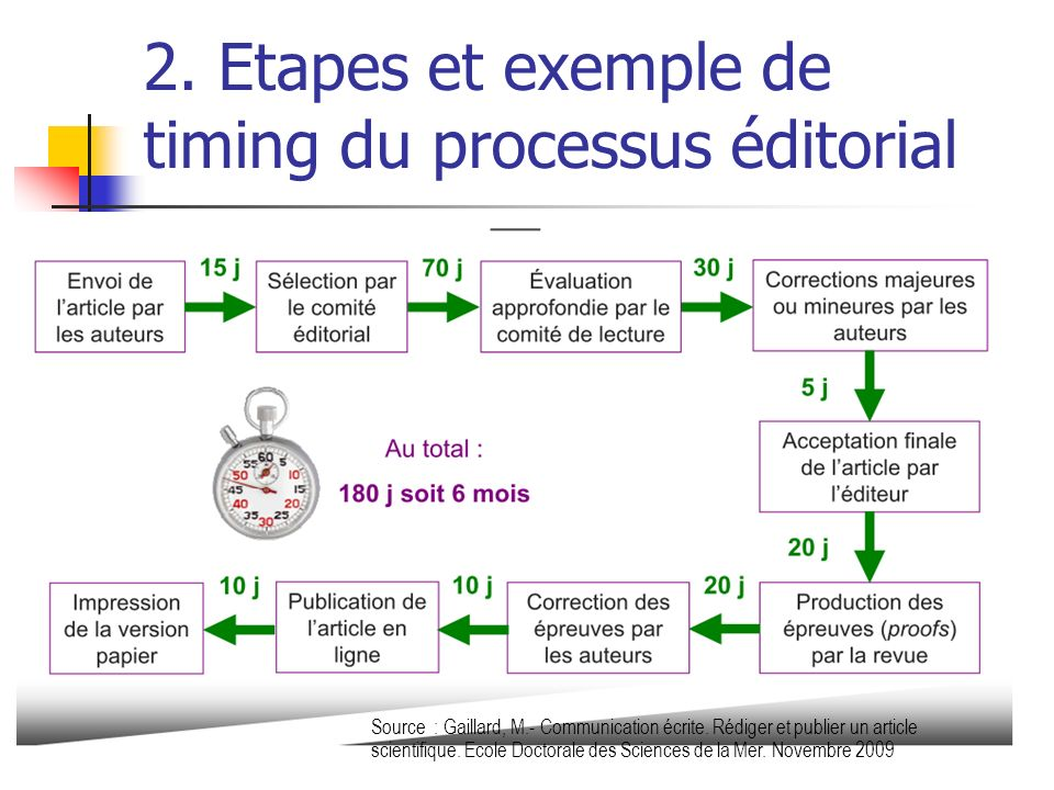 2. Etapes et exemple de timing du processus éditorial