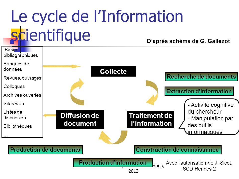 Le cycle de l'Information scientifique