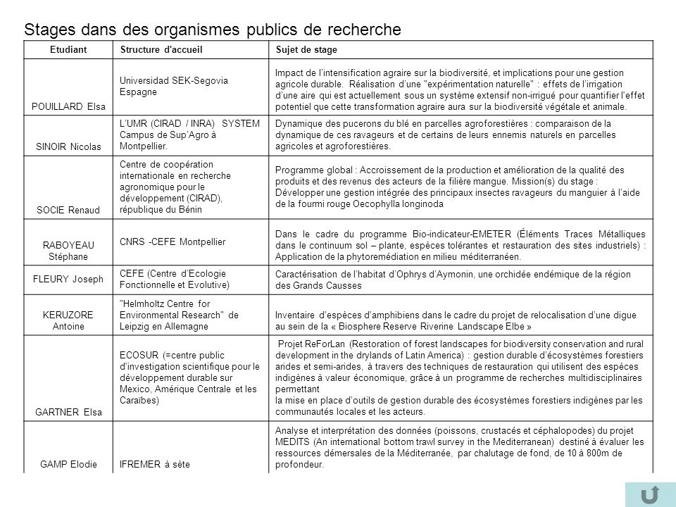 Stages dans des organismes publics de recherche