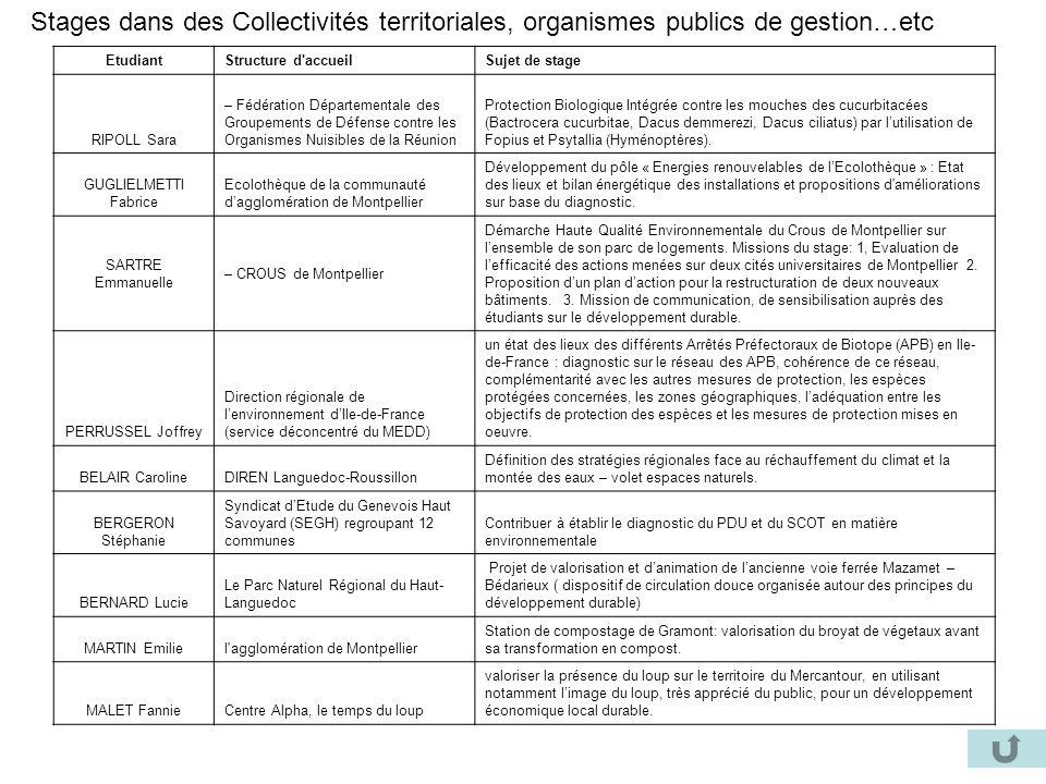 Stages dans des Collectivités territoriales, organismes publics de gestion…etc