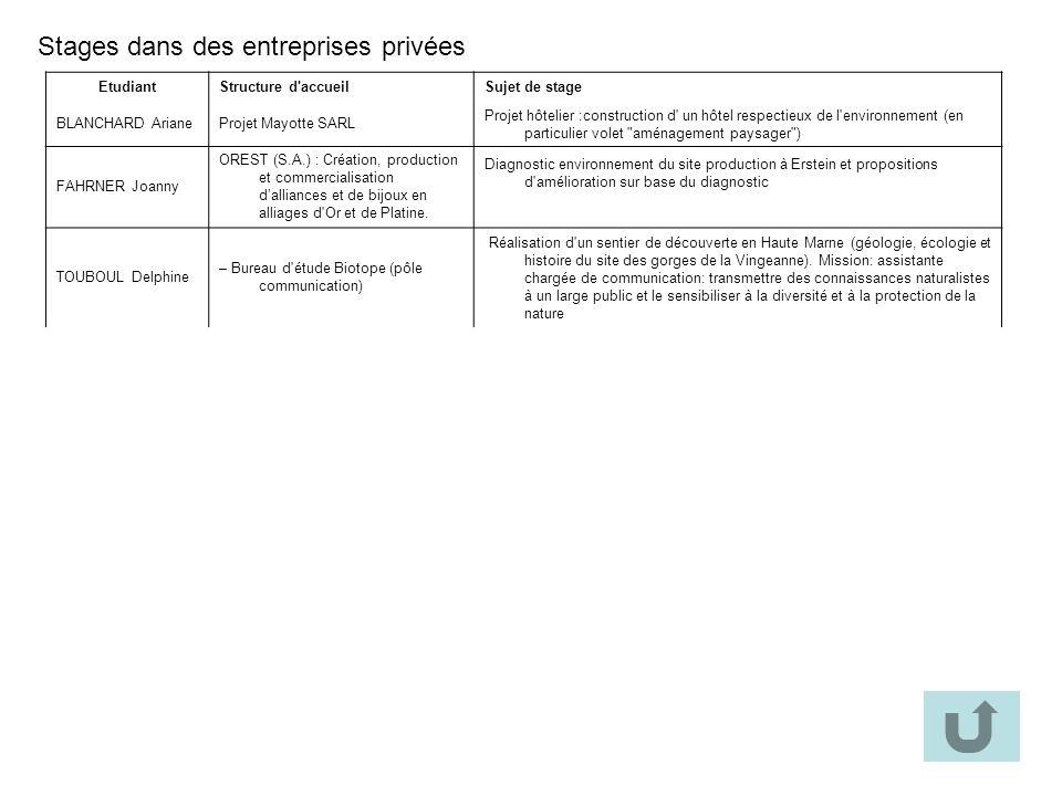 Stages dans des entreprises privées