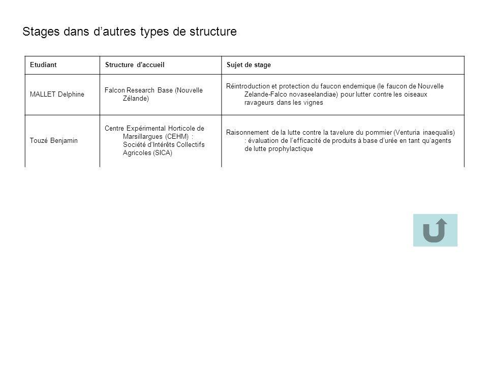 Stages dans d'autres types de structure