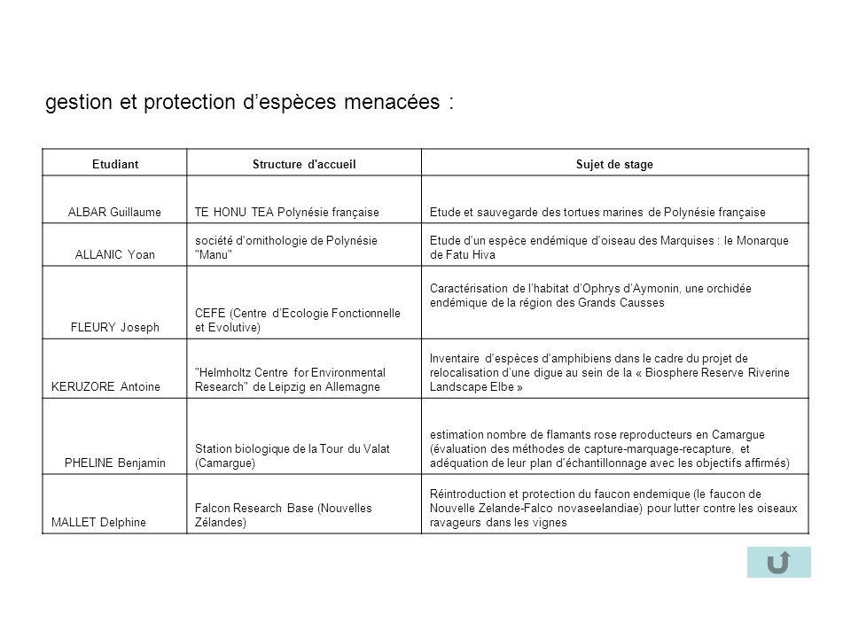 gestion et protection d'espèces menacées :