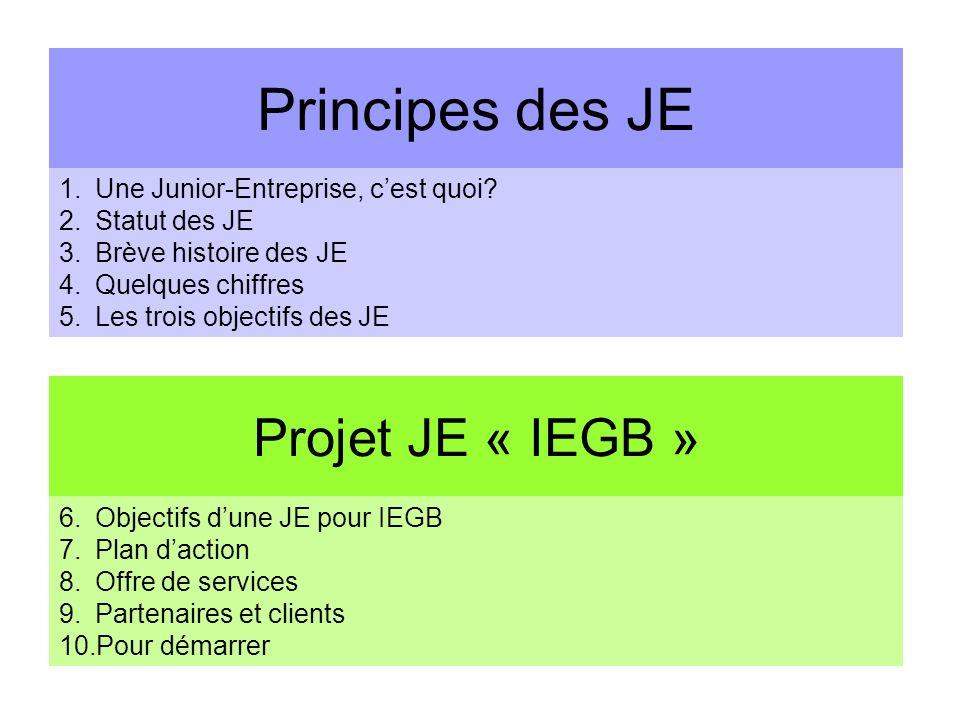 Principes des JE Projet JE « IEGB » Une Junior-Entreprise, c'est quoi