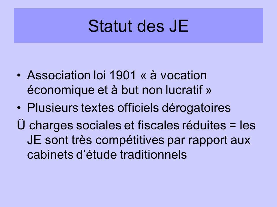 Statut des JE Association loi 1901 « à vocation économique et à but non lucratif » Plusieurs textes officiels dérogatoires.