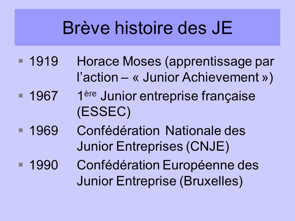 Brève histoire des JE 1919 Horace Moses (apprentissage par l'action – « Junior Achievement ») 1967 1ère Junior entreprise française (ESSEC)