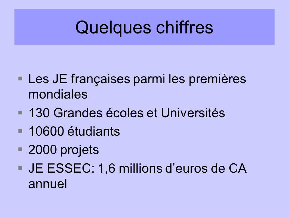 Quelques chiffres Les JE françaises parmi les premières mondiales