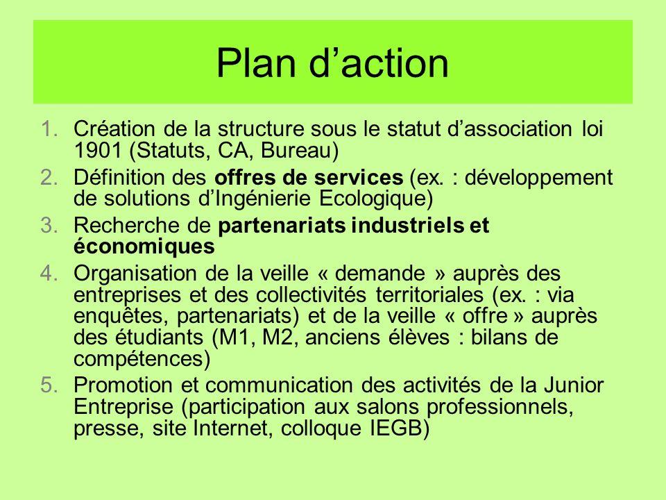 Plan d'action Création de la structure sous le statut d'association loi 1901 (Statuts, CA, Bureau)
