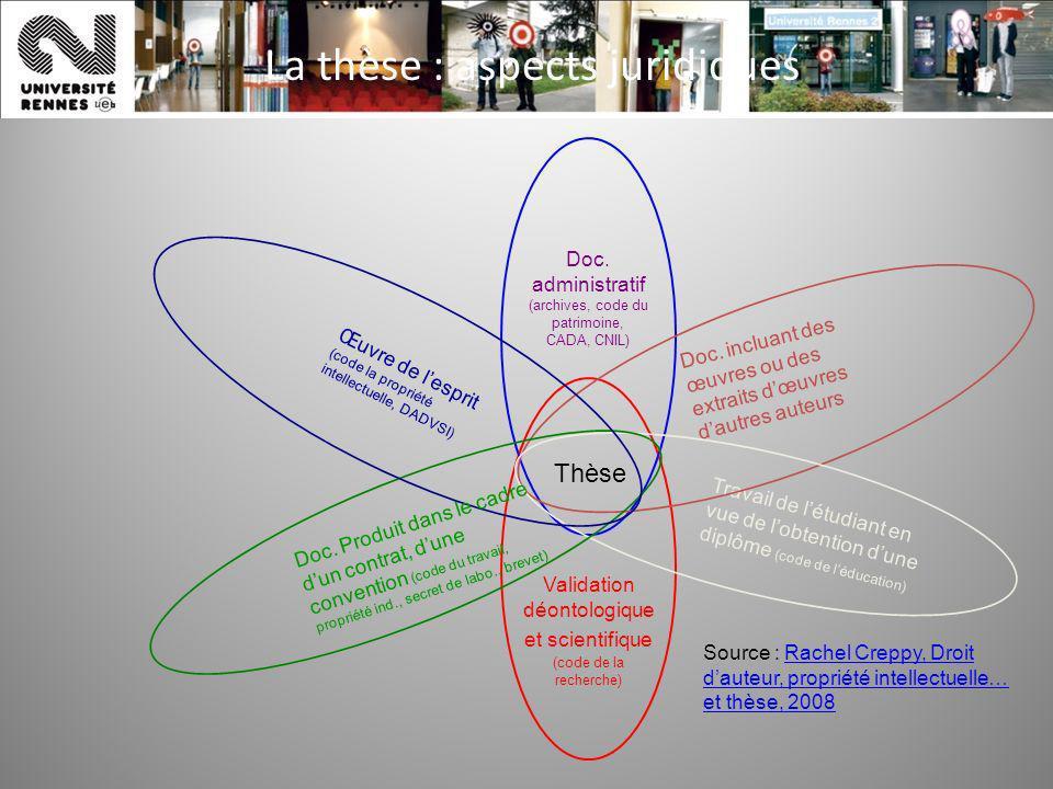 La thèse : aspects juridiques