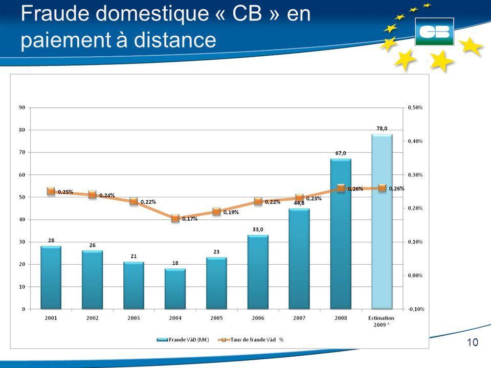 Fraude domestique « CB » en paiement à distance