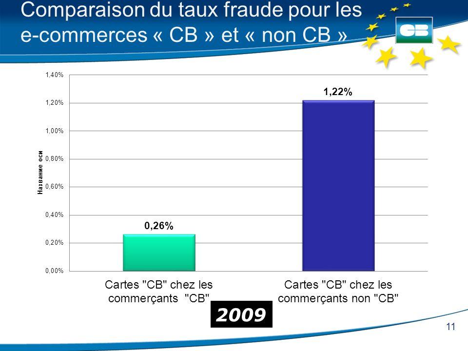 Comparaison du taux fraude pour les e-commerces « CB » et « non CB »