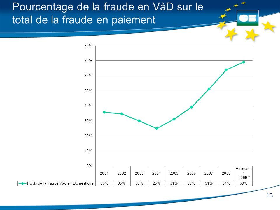 Pourcentage de la fraude en VàD sur le total de la fraude en paiement