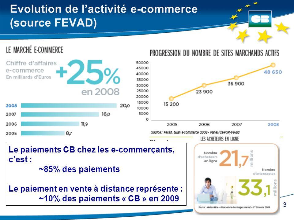 Evolution de l'activité e-commerce (source FEVAD)