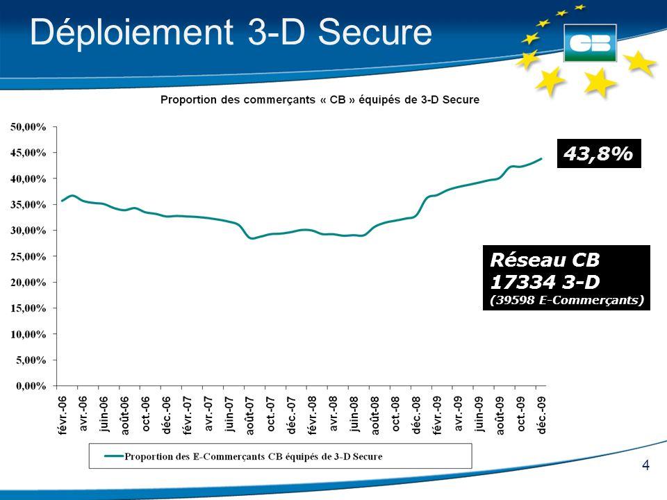 Déploiement 3-D Secure 43,8% Réseau CB 17334 3-D (39598 E-Commerçants)